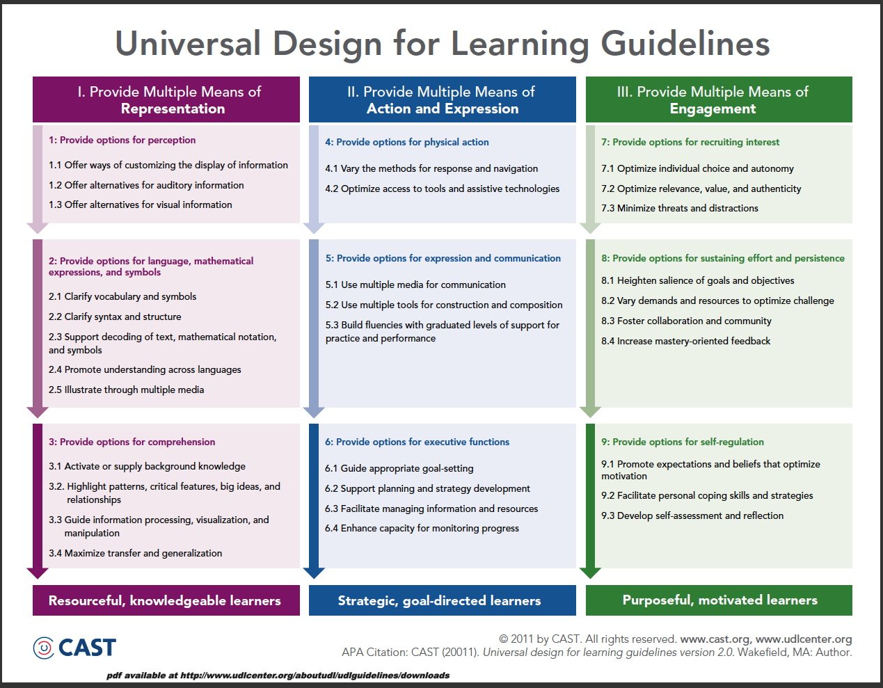 Classroom Design Guide ~ Evo training cast udl guidelines