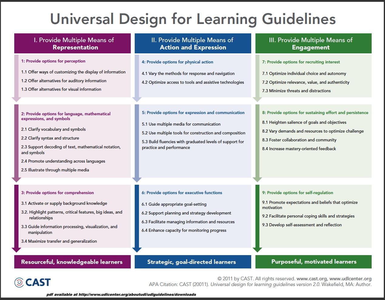 Classroom Design Principles : Udl maker experiment universal design njacques